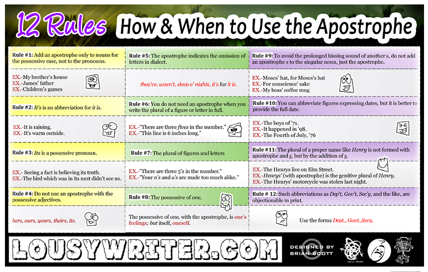 12 Apostrophe Rules. Retrieved from lousywriter.com online 2013-2014.