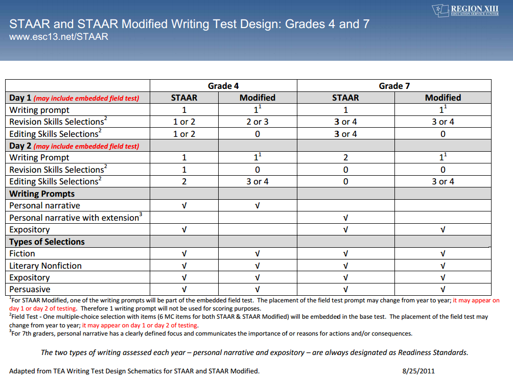 Strategies for Reading tests  STAAR SMARTS